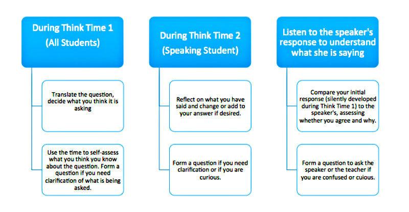 Think Time Profesorado